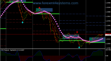 Forex Direction Intraday Breakout Trading Strategy
