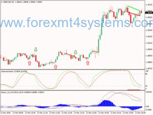 Forex Divergence Entry Scalping Strategie