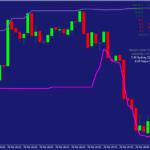 Forex Donchian Breakout Trading Strategy