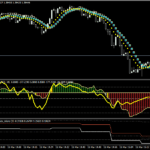 Forex Double CCI Gain Scalping Strategy
