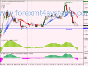 Forex Dragon T3 Skalping Strategy