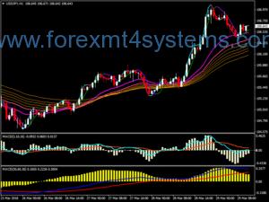 Forex Dragon Trend seguindo a estratégia