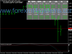 Forex Dream Time Dashboard Strategy