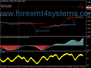 Forex Dynamic Bull Bear Scalping Strategy