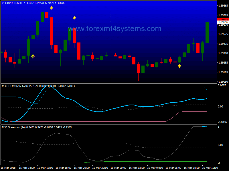 Intraday Trading – the one hour Forex strategy - blogger.com: Forex traders portal