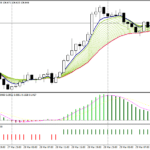 Forex EMA Bands Trend Following Strategy