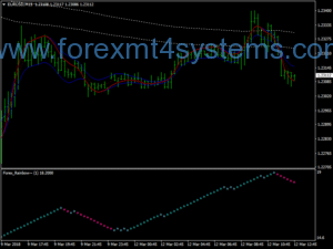 Stratejiya Stenbolê ya Forex EMA Channel