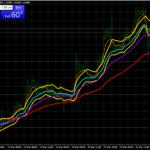 Forex EMA Channel Trend Следващата стратегия