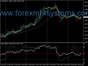 Forex EMA Stochastic Trend Following Strategy