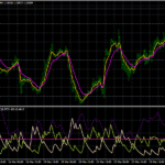 Forex EMAS Cross ADX Trend Following Strategy