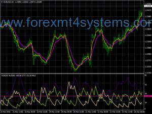 Forex EMAS Cross ADX Trend seguindo a estratégia