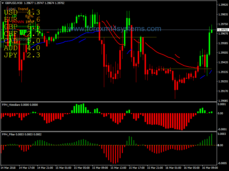 Forex Easy Price Action Trading Strategie