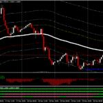 Pevçûnên Forexê Breakout Trading Strategy