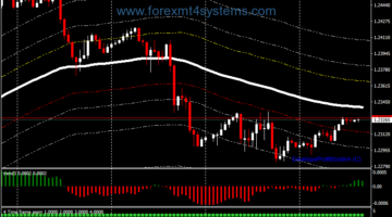 Forex Envelopes Breakout Trading Strategy