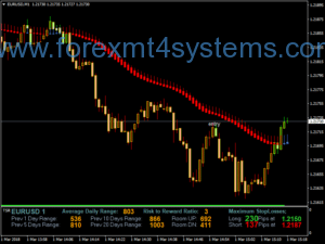 Estratégia Forex Extreme Cross Scalping