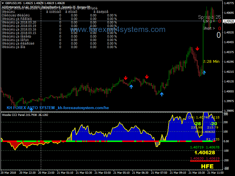 Forex Fast Pips Daily Scalping Strategy - ForexMT4Systems