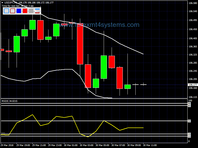 Forex Fast RSI Bollinger Bands Trading Strategy