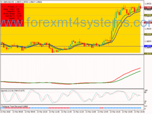 Forex Filtered Trend Scalping Strategy