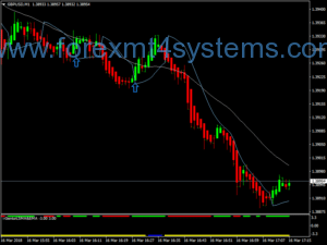 Forex Forex Profit Machine Scalping Strategy