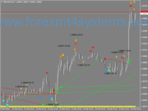 Stratejiya Scalping Forex Four Bollinger Bands