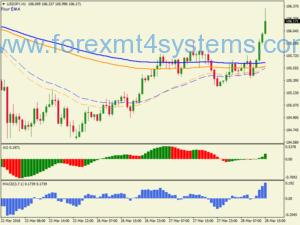 Estrategia Forex EMA Trend Seguindo Quatro