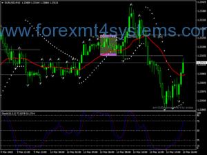 استراتژی معاملاتی فروکتال Forex Frail