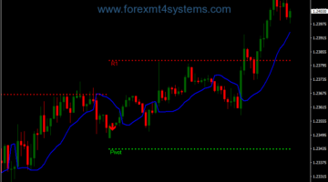 Forex Future Scalping Strategy