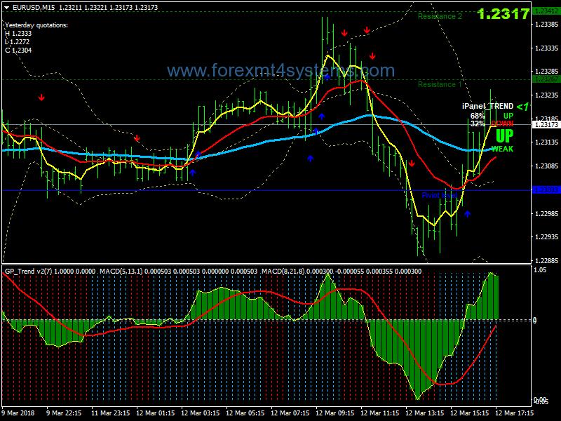 Стратегическа стратегия за скандализиране на валутните курсове на Forex