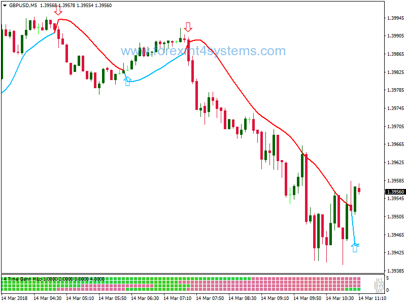 Forex Gann Hilo BB Scalping Strategy – ForexMT4Systems