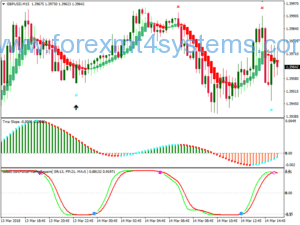 Stratejiya Scalping Forex Gann SQ