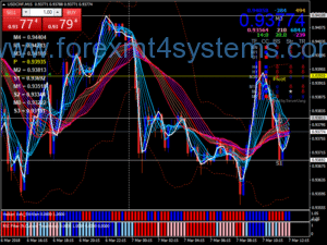 Forex Gelombang Stalping Strategy