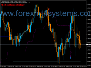 Stratejiya Scalping Forex Golden Spectrum