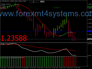Estratégia de escalada de inclinação de tendência de ouro Forex