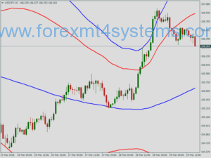 Forex Grid Martingale Bollinger Bands Trading Strategy