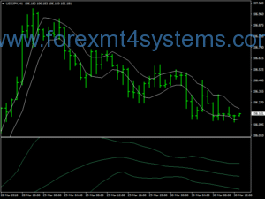 Forex H1 Method Breakout Trading Strategy