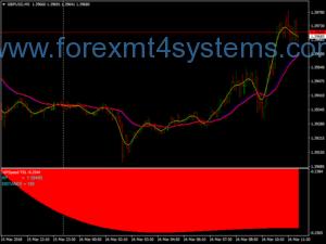 Forex HPRP Stratejiya Scalping Reversal Trend