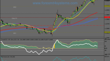 Forex Heiken Ashi Trend Strategic Strategic CCI Scalping