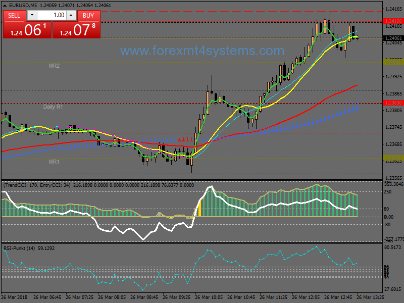 Forex Heiken Ashi Trend CCI Scalping Strategy – ForexMT4Systems