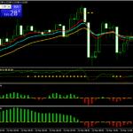 Stratejiya Day Trading High Profitable Day Trading