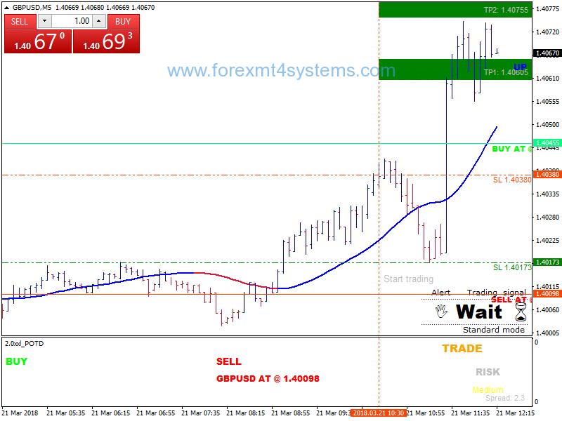 Stratejiya Scalping Forex Income Break Breakout