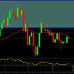 Forex Intraday Breakout Scalping Strategy