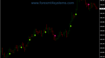 Forex Inverse Trend Following Strategy