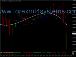 Estrategia de Escalpelamento Intraday Forex Iregression