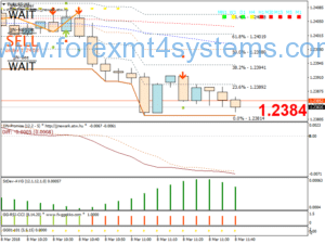 Forex JJN Bee Scalpeerstrategie