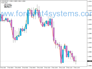 Forex JJN No Strategiya Scalping MA