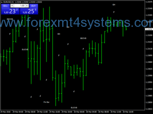 Forex James Pattern Trading Strategy