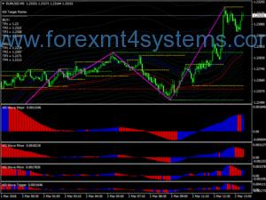 Стратегическа стратегия за скандализиране на валутните курсове на Forex KG