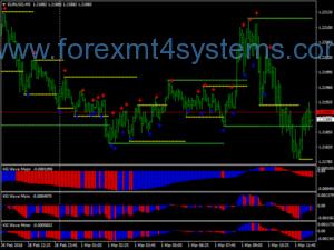 Estratégia Forex KG Wave Signal Scalping