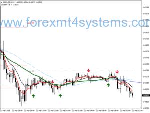 Stratejiya Forex Laser Trend Scalping