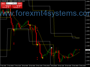 Stratejiya Derbarê Bazirganiya Forex Level